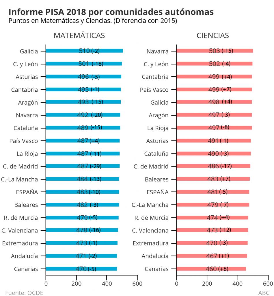 Datos según OCDE